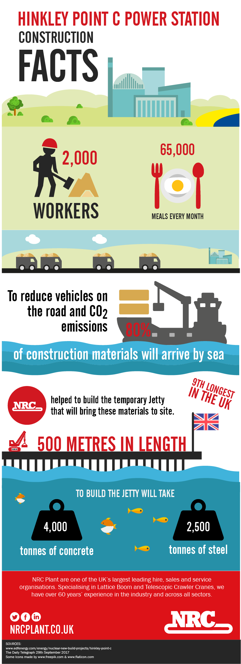 Hinkley Point C Infographic
